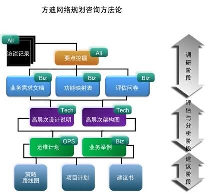 网络评估与规划解决方案