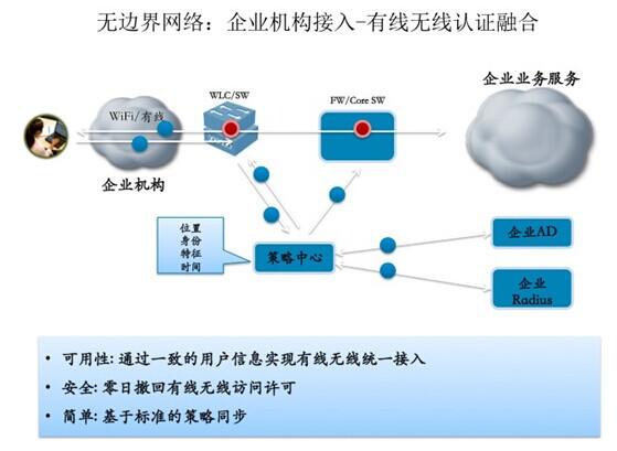 无边界网络解决方案