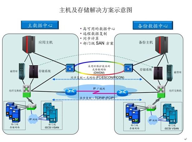 服务器与存储解决方案